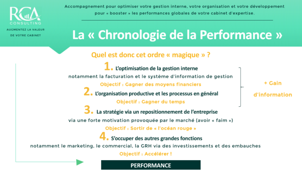 La Chronologie de la Performance